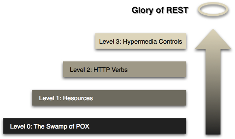 REST APIs with Symfony2: The Right Way | William Durand